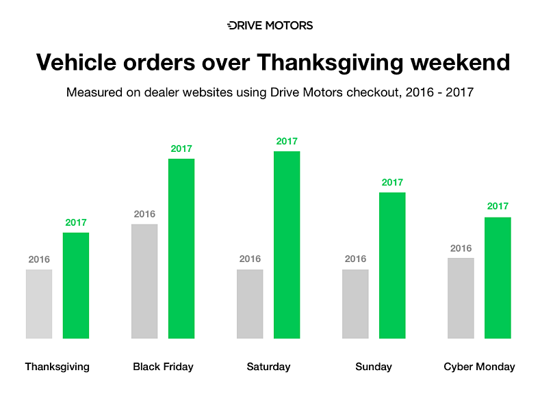 Black Friday and Cyber Monday 2017 - Chart.png